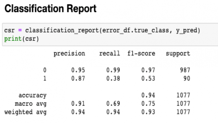 Deep Learning: Detecting Fraudulent Healthcare Provider using AutoEncoder 1