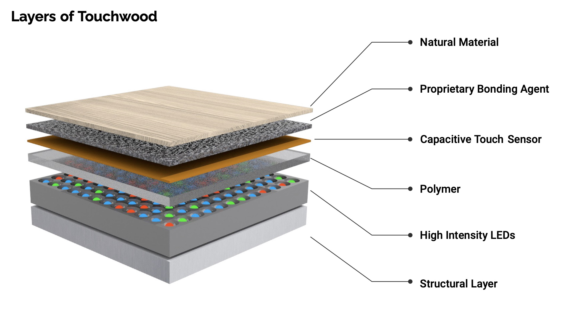 TouchWood puts versatile, unobtrusive interfaces inside your desk, table and walls 4