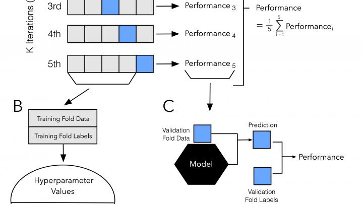 Cross-validation and hyperparameter tuning 1